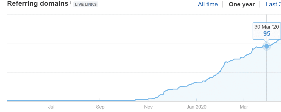 Survival Front - March 2020 - Link Building Referring Domains Increase